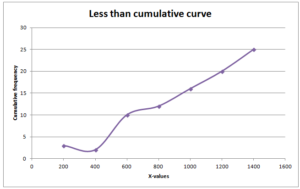 Less than frequency curve
