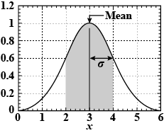 Graphical representation of Mean