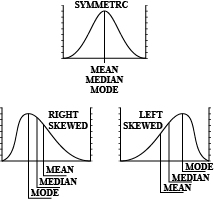 mode statistics concept methods relationship with mean and median