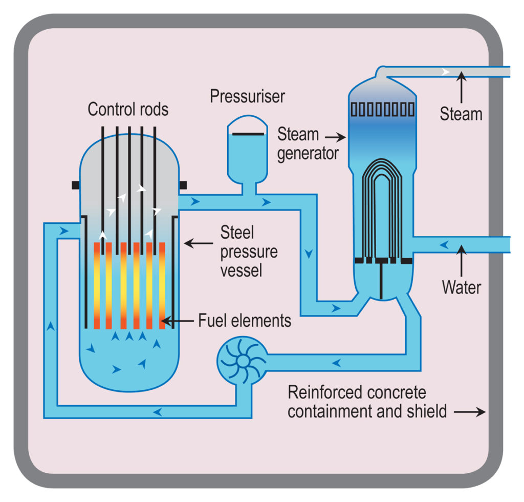 How a nuclear plant works - Technology & science - Science ...