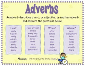 Adverb: Introduction, Formation and Types of Adverbs, Videos ...