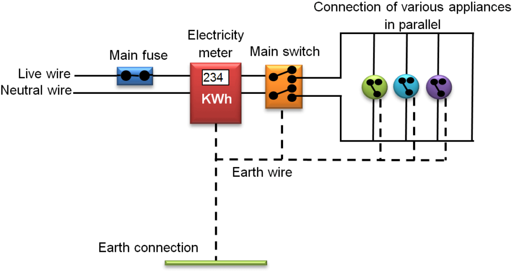 domestic electric circuits  mechanism  safety measures