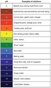 pH scales