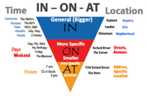 kinds of prepositions a thorough guide with interesting examples