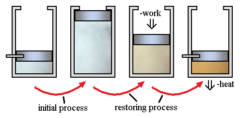 Reversible Process and Irreversible Process: Concepts, Videos, Examples