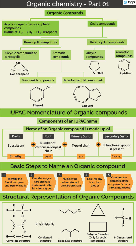 General Introduction To Organic Compounds Properties Uses With Videos