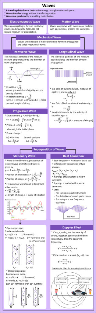 Transverse Wave and Longitudinal Wave