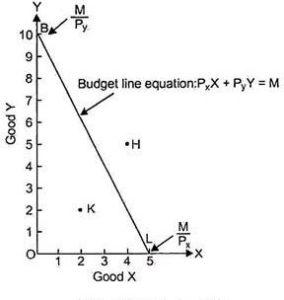 Consumer Budget: Budget Set, Slope of a Budget Line, Examples