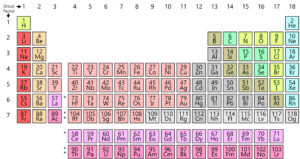 Modern periodic table atomic number periodic law questions videos as you know all the elements found on earth are arranged in a grid or matrix called the modern periodic table these elements arrangement is according to urtaz