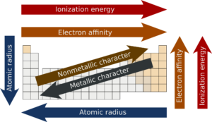 Trends in the modern periodic table concepts on periodic table trends there are specific patterns present in the arrangement of elements in the periodic table these periodic table trends arise out of the specific arrangement urtaz