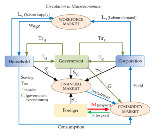 Which of the following is the best example of a microeconomic topic