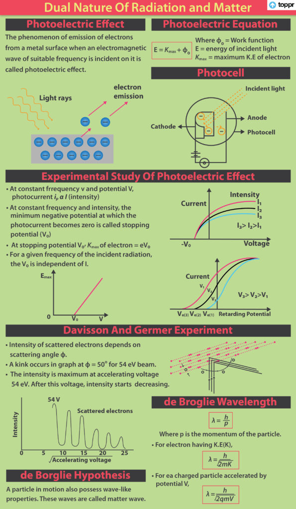 Photoelectric Effect Wave