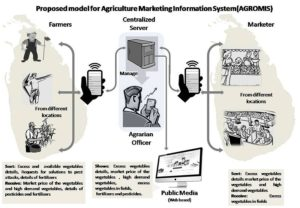 Agriculture_Marketing_Information_System