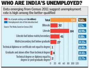 poverty and unemployment in india