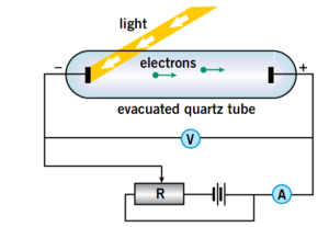 Experimental Study of Photoelectric Effect: Methods ... Photoelectric Effect Circuit