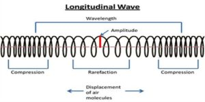 Image result for longitudinal wave