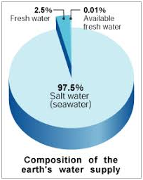 Conservation of Water: Introduction, Scarcity of Water