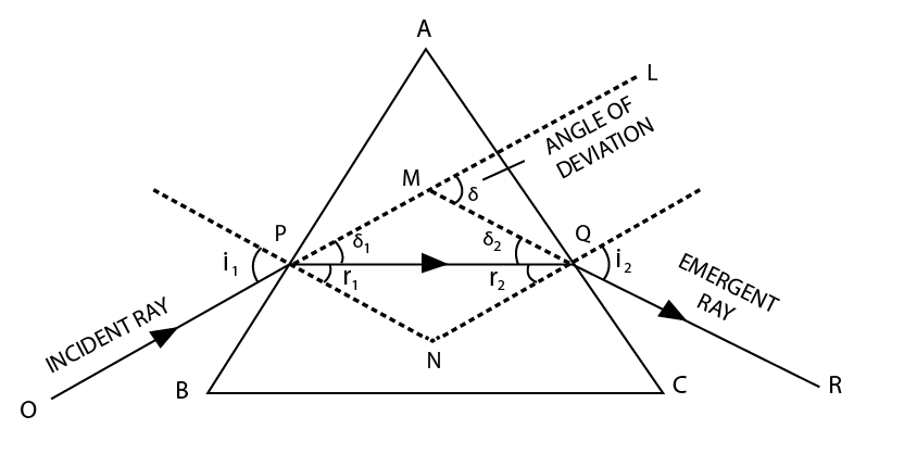 refraction through a prism mechanism concepts videos and questions