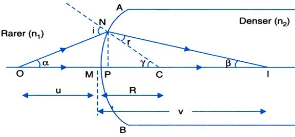 Refraction at Spherical Surface and By Lenses: Videos, Solved Questions