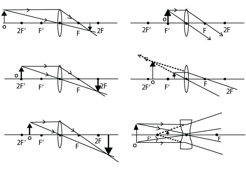 refraction at spherical surface and by lenses  videos  solved questions