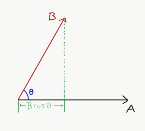 The Scalar Product: Scalar Quantity, Formulae, Rules