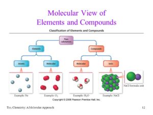molecule and molecules of elements videos concepts compounds