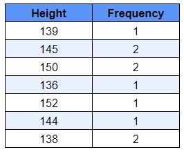 Tabela de distribuição de frequência