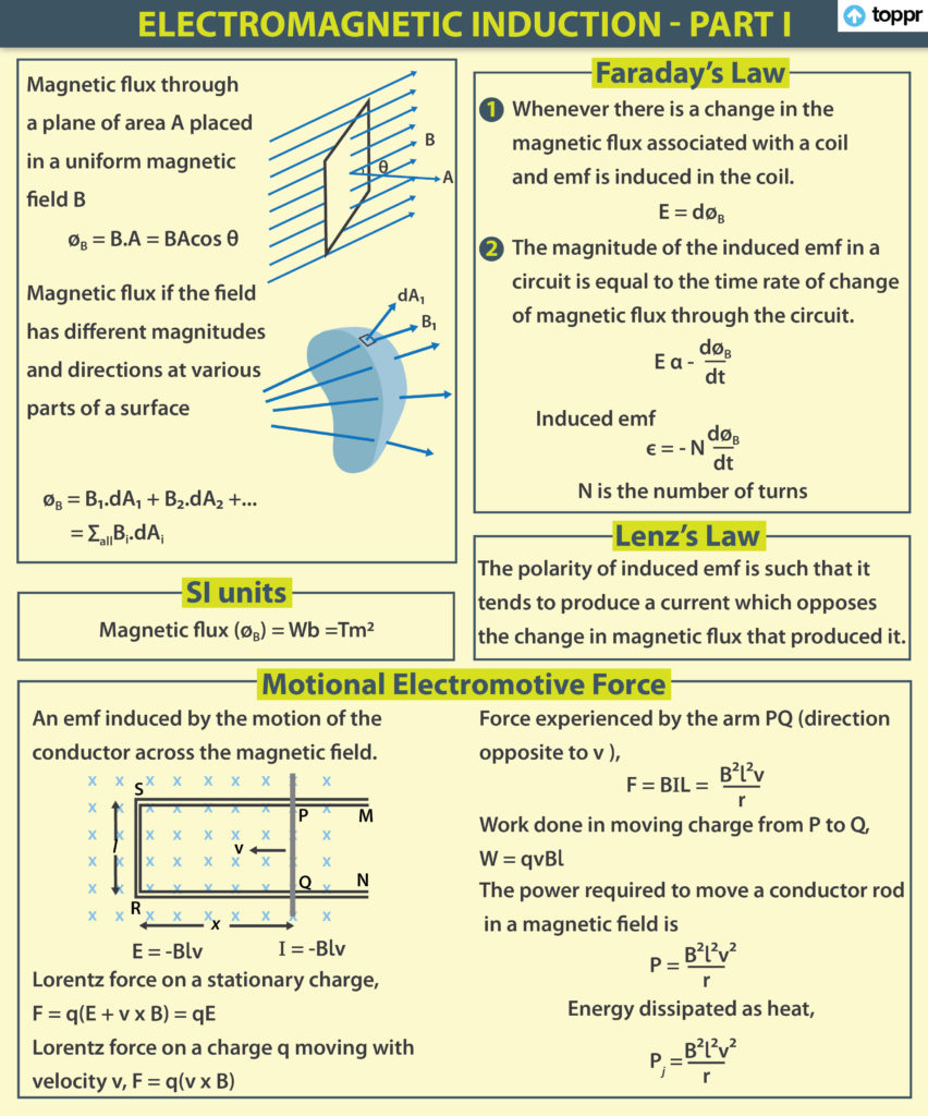 faraday's and lenz's Law