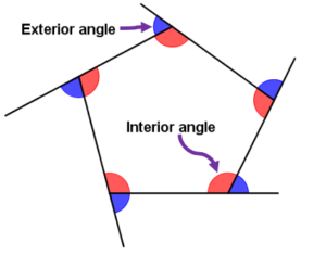 Polygons and angles types formulae concepts videos - Sum of exterior angles of polygon ...