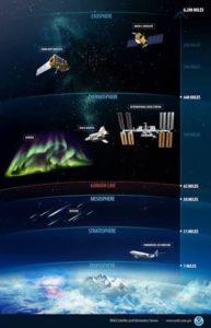 Lithosphere, Hydrosphere, Atmosphere, Biosphere