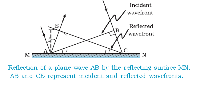 Reflection and Refraction of Waves using Huygens Principle