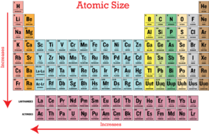 atomic radius - Define Periodic Table Atomic Radius