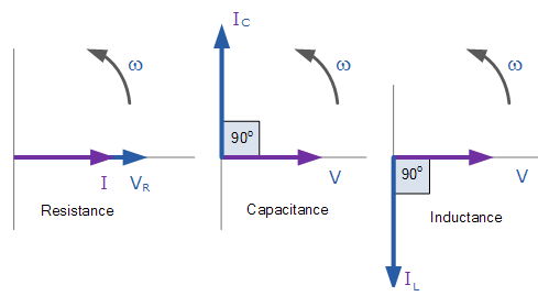 y-axis with magnitude 1/�c and similarly inductive reactance will be  along the negative y-axis with magnitude �l as current in inductor lacks by  90�