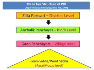 Development of Panchayati Raj: Panchayat, Panch, Gram Sabha, Videos