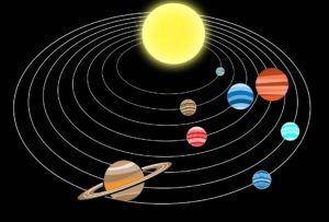 planets and sun - periodic motion