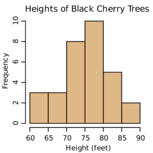 Histograms and Pie Charts