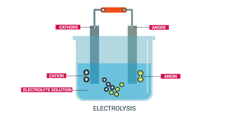 Electrolysis: Electrolytic cells and Electrolysis, Process, Examples