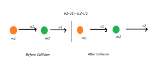 Collision Elastic Inelastic Collisions In One And Two Dimensions