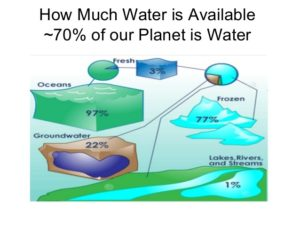 Depletion of Water Table : Introduction, Causes and Solved