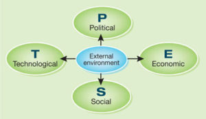 Dimensions of Business Environment: Economic  Legal