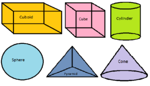 What are Solid Shapes? Properties, Nets, Plane Figure, Videos, Examples