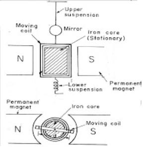The Moving Coil Galvanometer: Definition, Principle