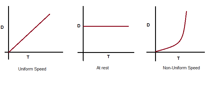 Measurement of Speed and Distance Time graph: Methods to plot & videos