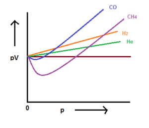 Behaviour of Real Gases: Deviation from Real Behaviour
