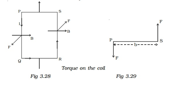 Torque on the Moving Coil Galvanometer