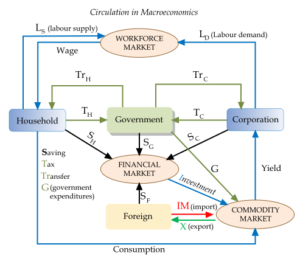 Some Basic Concepts of Macroeconomics: Monetary Policy, Inflation etc