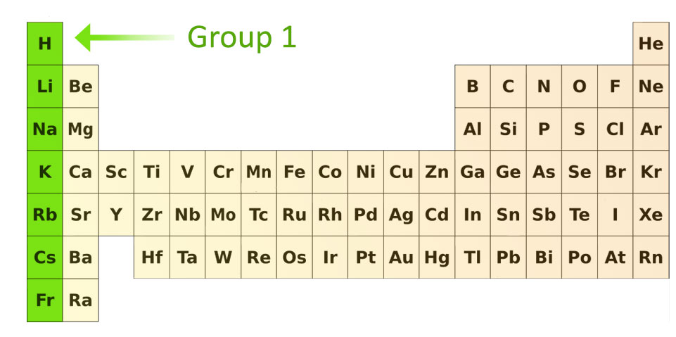 Periodic table groups 1 8