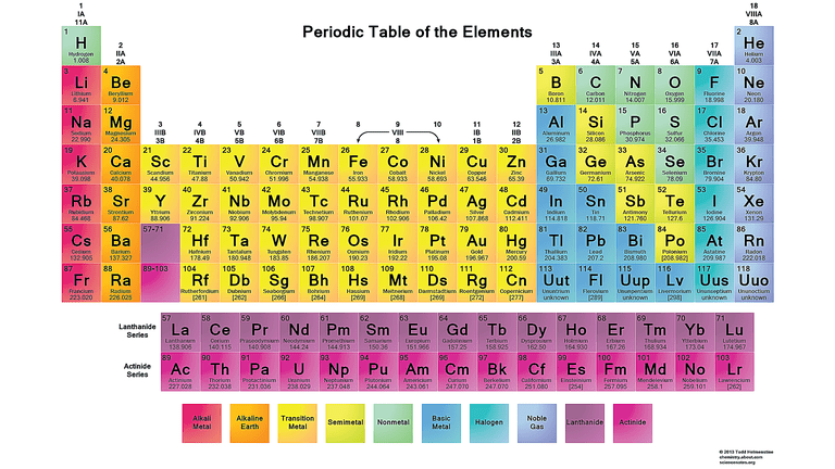 a solved example for you - First Periodic Table Arranged By