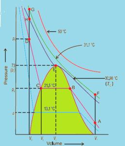 Liquefaction of Carbon Dioxide