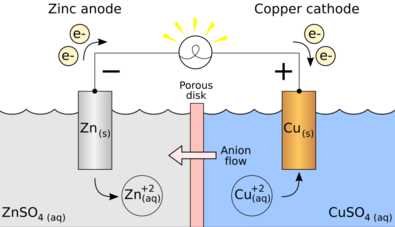 Galvanic Cells: Working, Setup, Examples, Terms, Videos, Q and A